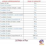Equivalenze tra misure approssimative e peso o capacità